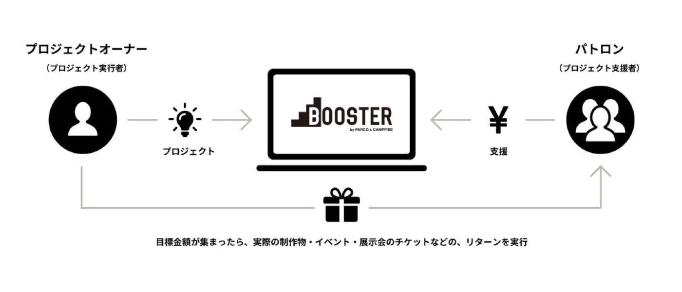 BOOSTERのしくみ