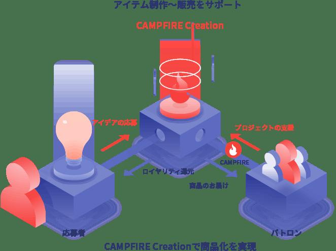 アイテム制作〜販売をサポート CAMPFIRE Creationで商品化を実現