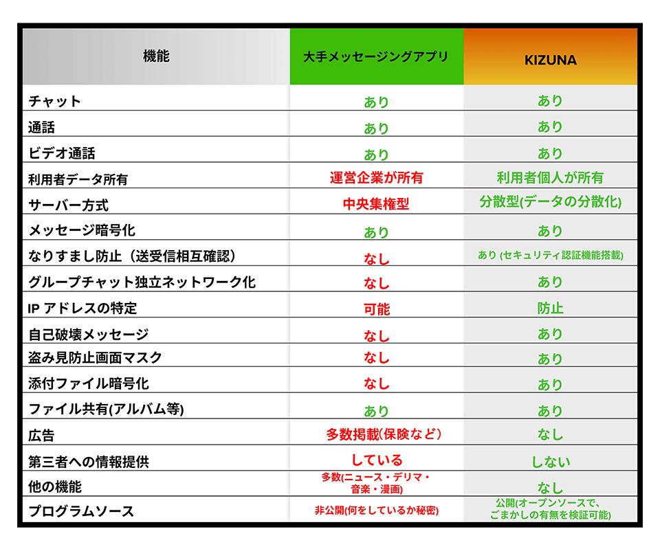 世界で最も安全・安心な日本製メッセージングアプリ「Kizuna ...