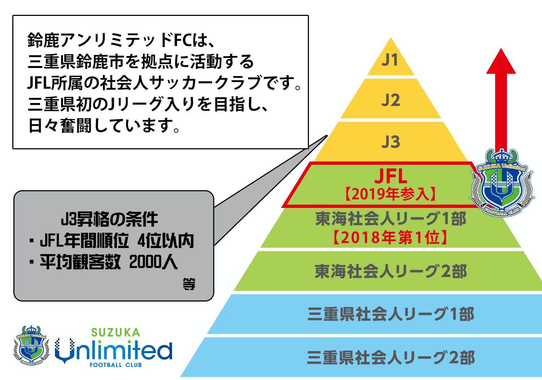 条件 j3 昇格