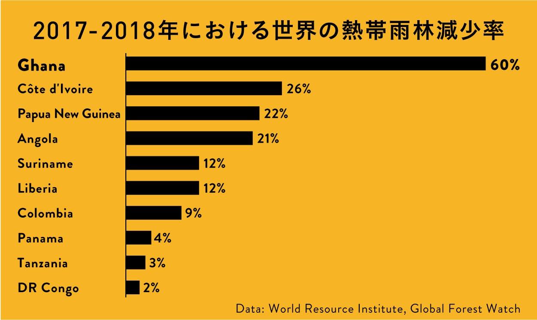 Data: World Resource Institute, Global Forest Watch  2017-2018年における熱帯雨林の減少率