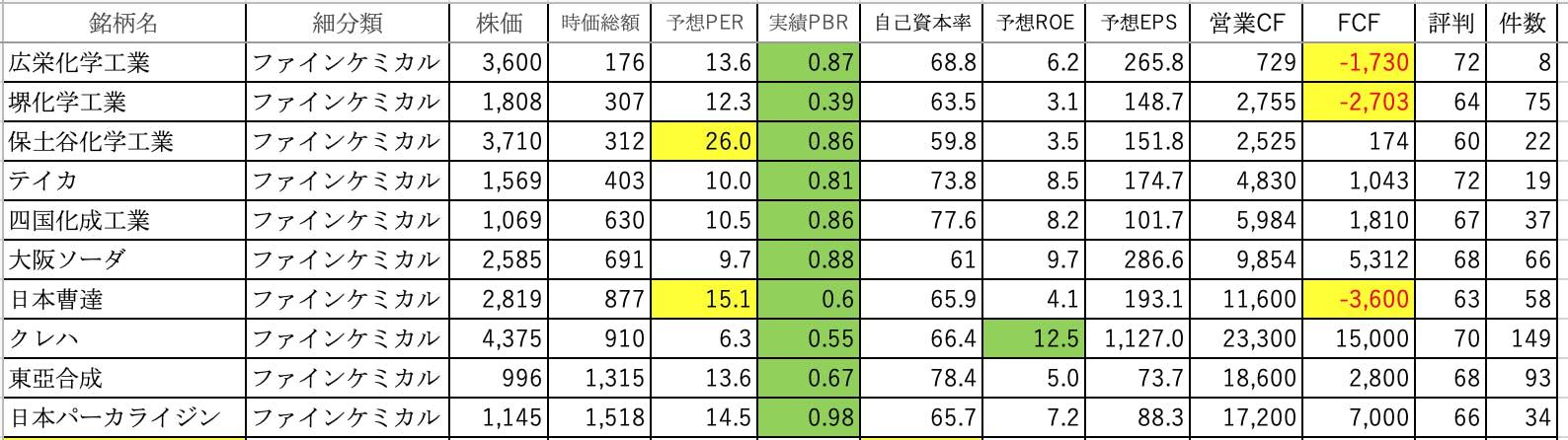 堺 化学 株価